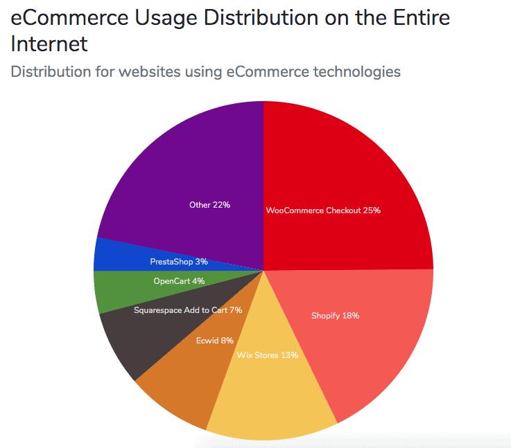 Uso de plataformas ecommerce en el mundo